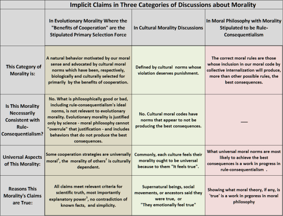Implicit Claims in Three Categories of Discussions about Morality