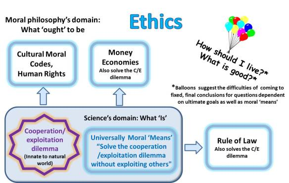 Ethics grounding in science